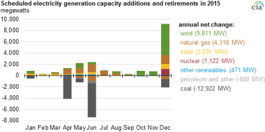 Source: US Energy Information Administration, Electric Power Monthly