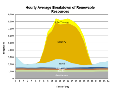 Solar, wind and other renewable output totaled 111,749 MWh on April 27, 2015, or 18% of the total generation for the day Source: California Independent System Operator
