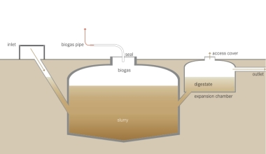 Schematic of the Biogas Reactor. By Tilley, E., Ulrich, L., Lüthi, C., Reymond, Ph., Zurbrügg, C. Creative Commons Attribution-Share Alike 4.0 International license. Wikimedia Commons.