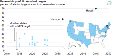 Source: US Energy Information Administration Note: The figure includes primary renewable targets and does not adjust for additional sub-targets.