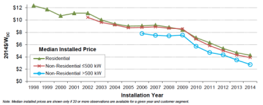 US solar PV prices 1998-2014 graph via LBNL/SunShot.