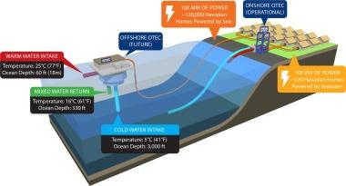 Makai Ocean Engineering image.