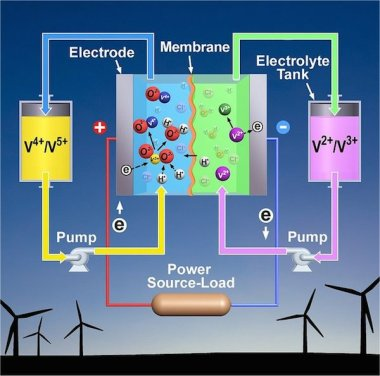 Flow battery. Image Credit: Pacific Northwest National Laboratory.
