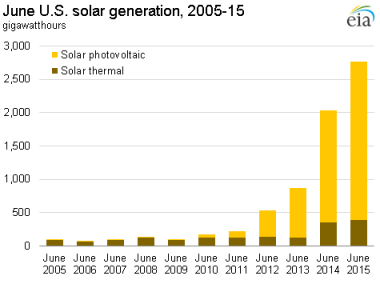 Growth in solar generation in the US. EIA graphic.