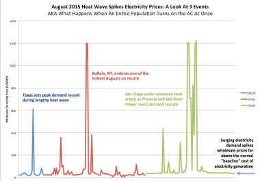 Spikes in wholesale electric rates in three US markets.