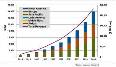 Total Solar PV plus Energy Storage Nanogrid Capacity and Revenue by Region, World Markets: 2015-2024. Source: Navigant Research