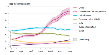 Emissions trends: China flattening, US flat, and EU dropping. But be very afraid of India's growth. Netherlands Environmental Assessment Agency