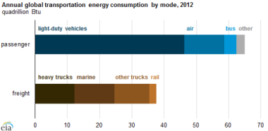 Source: US Energy Information Administration, International Transportation Energy Demand Determinants model estimates