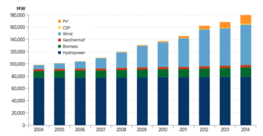 Renewable energy capacity growth from 2004 through 2014. Click on image to enlarge. Credit: NREL