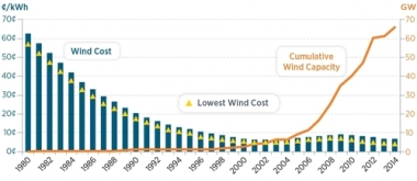 These US DOE graphs show how the prices of wind and solar power have plummeted as installation has soared.