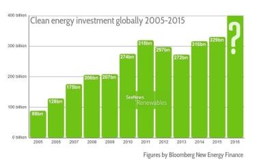 Clean energy investment globally 2005-2015. Figures by BNEF.