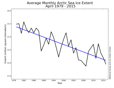 Arctic sea ice decline September 1979 to May 2015. Image by NSIDC. Public Domain. Wikimedia Commons.