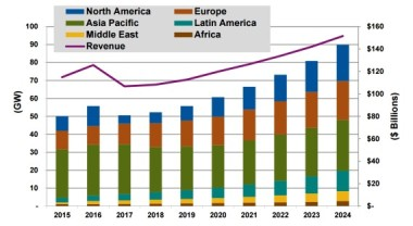 Annual Solar PV Installed Capacity and Revenue by Region, World Markets: 2015-2024