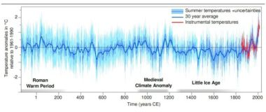 Two thousand years of summer temperatures