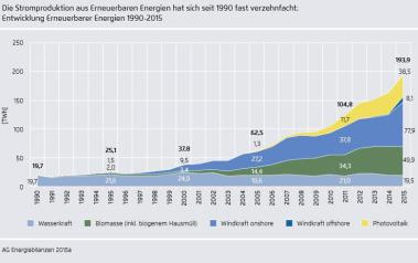 Renewable power generation in Germany 1990-2015. Source: Agora Energiewende