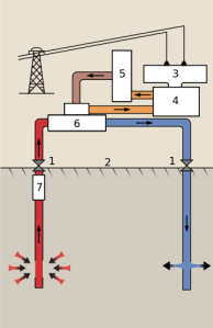 One type of geothermal system. 1 Wellheads, 2 Ground surface, 3 Generator, 4 Turbine, 5 Condenser, 6 Heat exchanger, 7 Pump. From Wikipedia