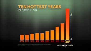 The top 10 hottest years on record.