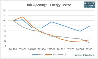 The transition from carbon-based job openings to solar is a global trend.
