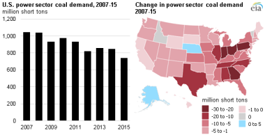 Source: US Energy Information Administration, Power Plant Operations Report Form EIA-923