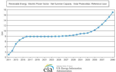 Twelve years without solar installations - EIAs improbable projection on the growth of solar PV