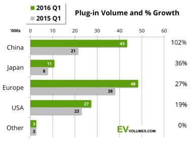 EV sales by region.
