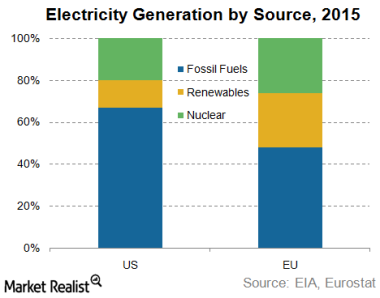 Electricity generation by source.