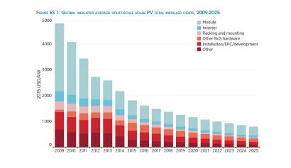 Source: International Renewable Energy Agency