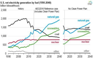 Source: U.S. Energy Information Administration, Annual Energy Outlook 2016.