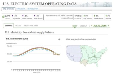 US EIA demand and supply tool.