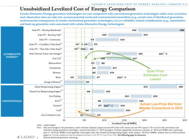 Lazard's LCOE chart. Note that the guaranteed price of £92.50 ($122.40) per kWh offered to Hinkley Point C falls in the middle of the LCOE for nuclear power presented in that chart.