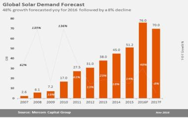 Global Solar Demand Forecast. Source: Mercom Capital Group, LLC
