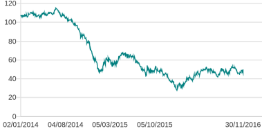 Oil prices since 2014
