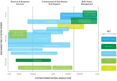 Storage power ratings