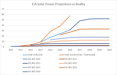 EIA projections and reality