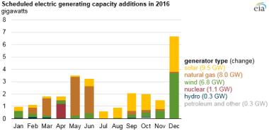(New installed capacity 2016)