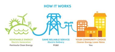 Community Choice Energy delivery model
