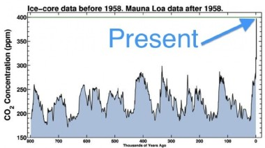 800 thousand years of CO2