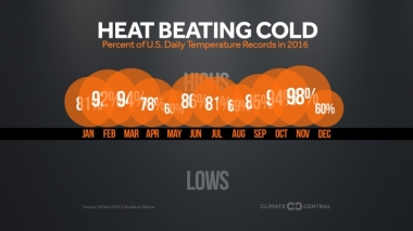 Percentages of hot versus cold records