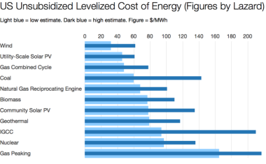 Renewables are now the cheapest option. (Data by Lazard, Chart by CleanTechnica | Zachary Shahan.)