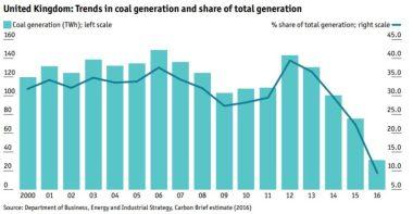 Decline in UK coal use