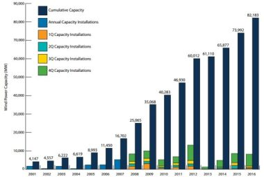 US Annual and Cumulative Wind Power Capacity Growth