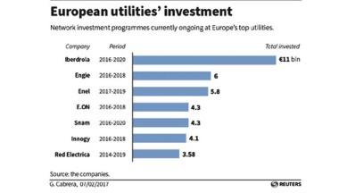 (European utility investments)